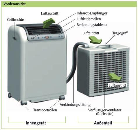 Split Klimaanlage Test 2016 by Mobile Split Mit Verdichter Aussen Diskussionen