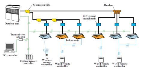 Multi Split Ac chauffage climatisation multi split ac vs single split ac