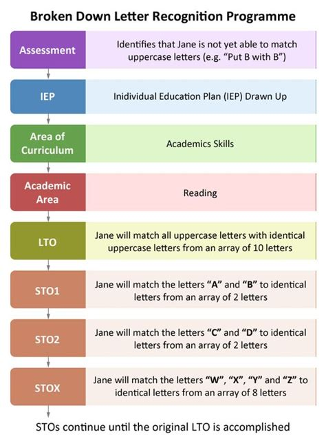individual learning plan template for elementary students individual education plan iep educate autism sle of