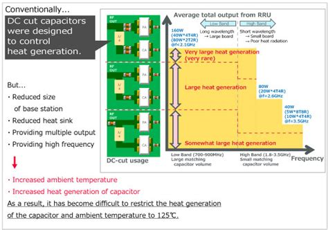 murata capacitor selection approach in selection of capacitors for base station issues ceramic capacitor murata