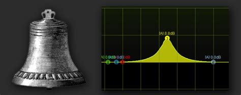 Equalizer Bell Up basics of recording what is an eq acoustica