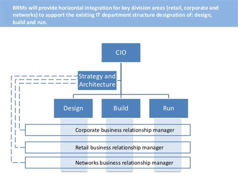 design and build contract roles defining the business relationship manager role within it