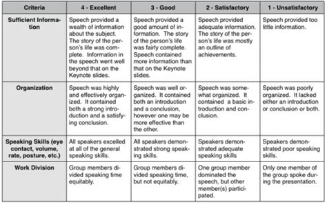 Sixth Grade Research Paper Rubric by Solar System Rubric 6th Grade Page 3 Pics About Space