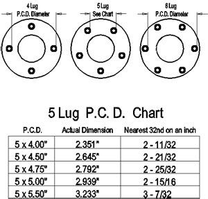 measuring  bolt pattern performance  tire