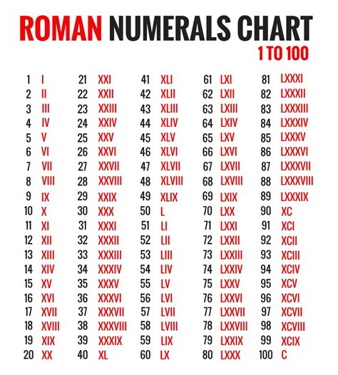 printable roman numbers chart search results for roman numerals 1 100 calendar 2015