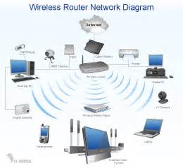 Home Network Design Home Area Networks Han Computer And Network Exles