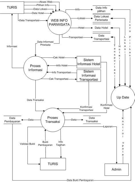 membuat dfd sistem informasi manuk nakal dfd sistem informasi priwisata