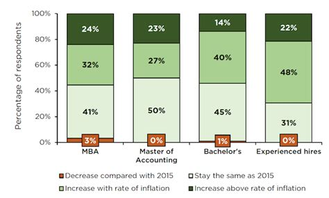 Mba Average Salary 2016 by No 2016 Recession For Mba Hiring