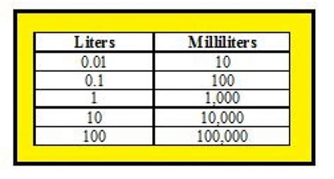 how many litters can a converting liters to milliliters