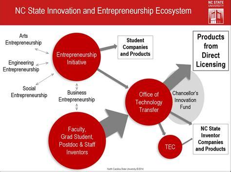 Top Mba Innovation Entrepreneurship by Ncsu Innovation And Entrepreneurship Ecosystem
