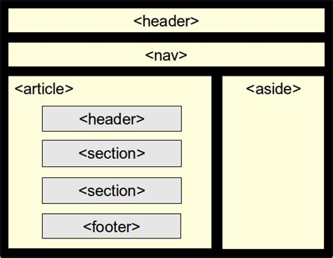 Html5 Layout Header Footer | basic html5 aria and screen readers