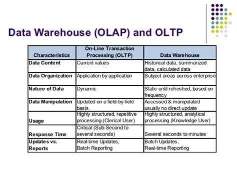 data warehouse research papers dissertation help mba assignment writing services