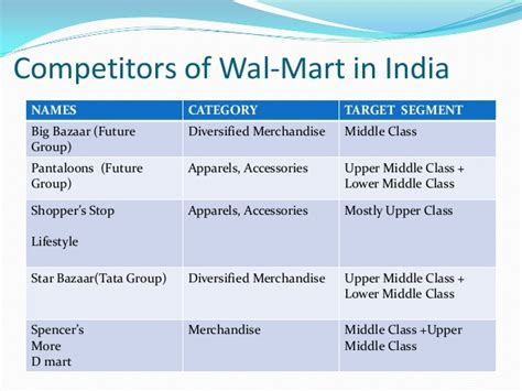 Advantage Of Mba In India by Buy Essay Cheap Wal Mart Stores Swot Reportz772