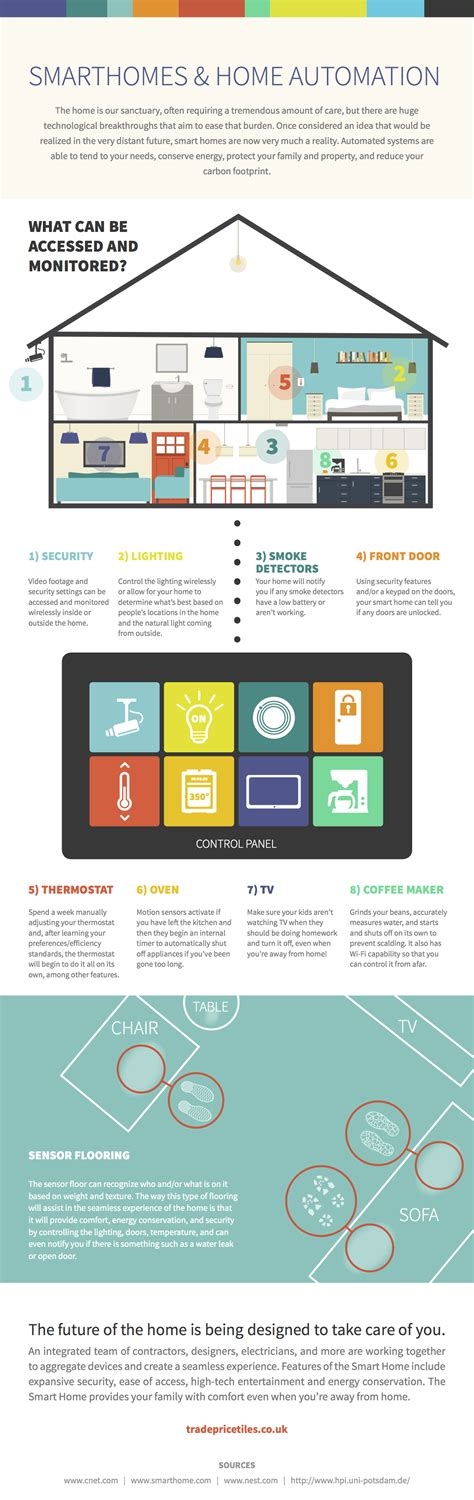 smart home automation technology infographics cartoon smarthomes and home automation infographic infographic