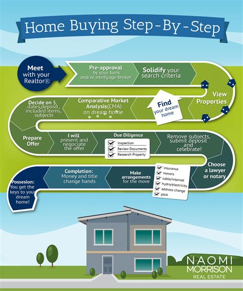 home buying process images