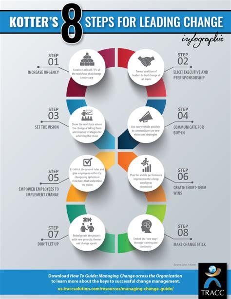 kotter culture kotter s 8 steps for leading change