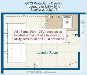 Laundry Room Electrical Code Electrical Wiring For A Laundry Room