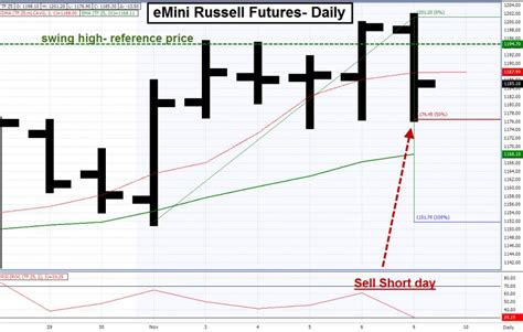 emini swing trading today s failed breakout trade setup in emini russell