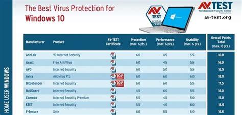 best of antivirus best antivirus programs for windows 10 for the year 2017