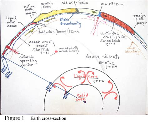 85 earth cross section diagram cross section 4 the