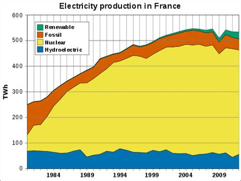 design management france nuclear power in france wikipedia