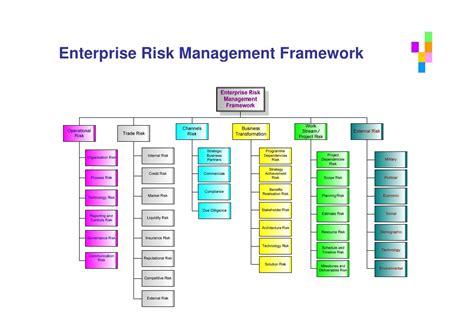 Search Risk Management Risk Management Framework Images Search