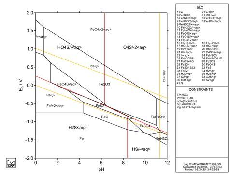 pourbaix diagram pdf pourbaix diagram iron sulfur image collections how to