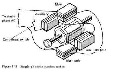 single phase induction generator wiki einphasen induktionsmotor