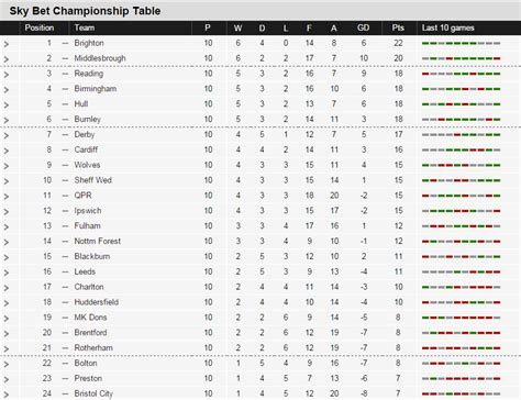 football premiership table amp championship table
