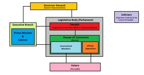 parliament diagram maker diagram of parliament house image collections how to
