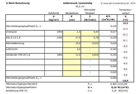 Dreifachverglasung U Wert by Ipb Brandenburg Ingenieur Und Planungsb 252 Ro F 252 R Das