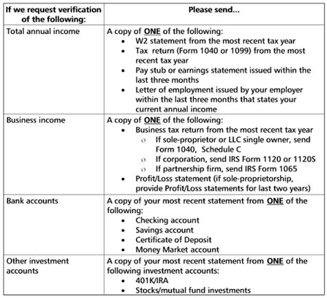 Capital One Verification Documents