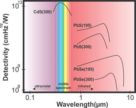 wavelength detectivity  photoresistors