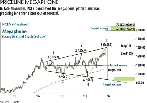 megaphone pattern in stock charts trading megaphone patterns futures magazine