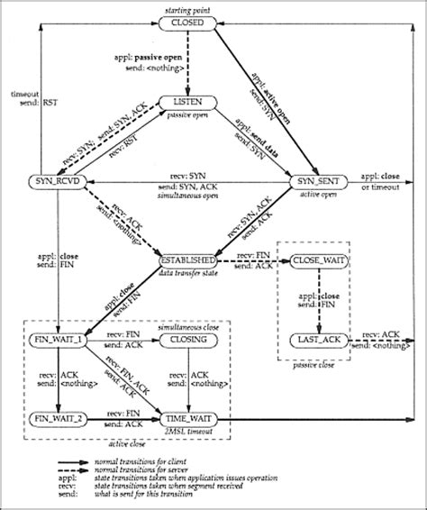 state transition diagram tool winsock programmer s faq debugging tcp ip
