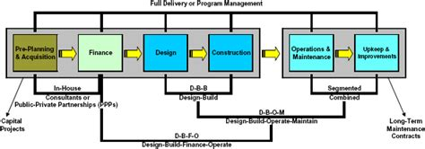 design and build contract stages design build effectiveness study design build project