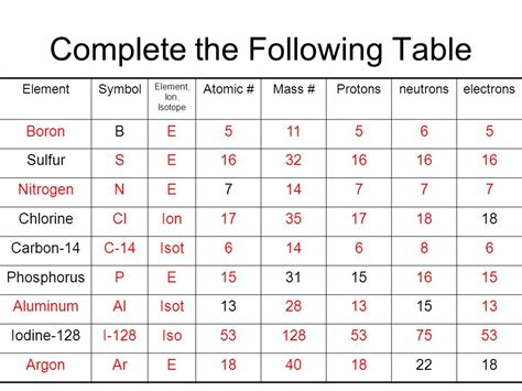 complete the following table boron ion symbol