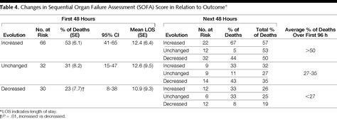 sofa scores com serial evaluation of the sofa score to predict outcome in