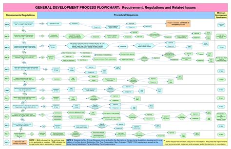 business process visio template 7 best images of visio flowchart templates visio
