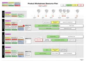 hr roadmap template resource plan visio with resource types names template