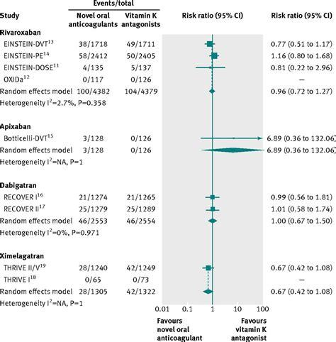 new oral anticoagulants for acute venous thromboembolism efficacy and safety of novel oral anticoagulants for