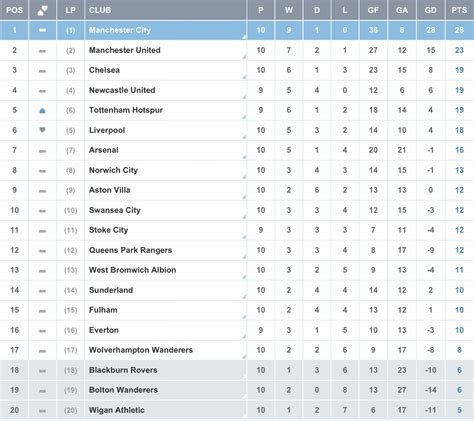 epl table summary newcastle united 9 games in what s the story stats
