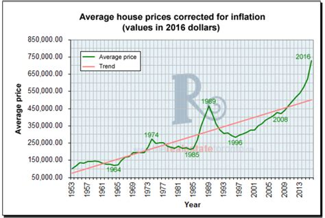 next housing market crash toronto s real estate market is this the worst ever real estate bubble in history