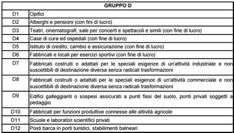 Classi Catastali Immobili by Tabella Delle Categorie Catastali Cosa Sono E A Cosa