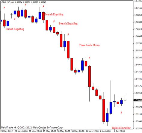 candlestick pattern recognition online candlestick pattern recognition indicator for metatrader 4