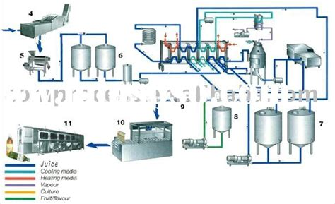 design of milk factory dairy plant for sale price china manufacturer supplier
