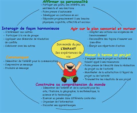 Calendrier Uqo 192 L Intention Des Parents Vision Kindergarten