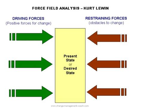pattern of organization adalah lewin s force field analysis explained