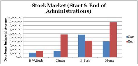 average unemployment under bush average unemployment rate under george bush