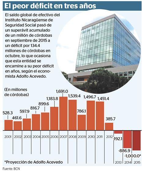 ingresos grabables inss situaci 243 n financiera del inss se agrava al finalizar 2015